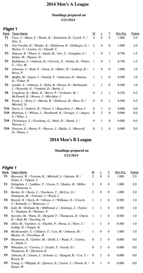 men-league-Results-05-21